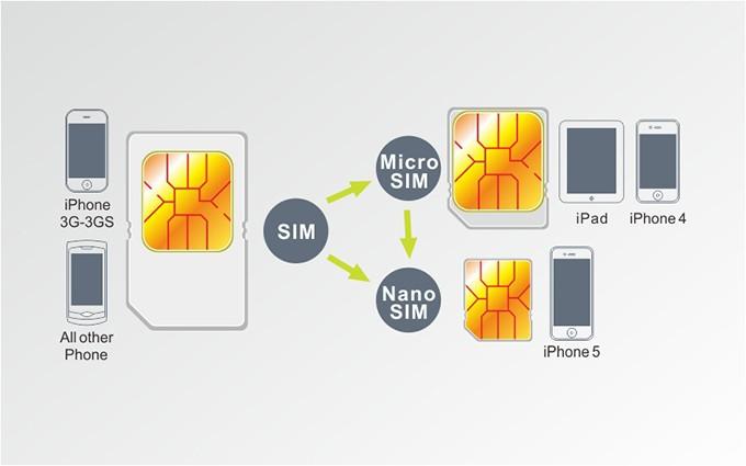 set d 39 adaptateurs noosy pour carte sim nano sim micro sim mini sim pour iphone 6 iphone 5. Black Bedroom Furniture Sets. Home Design Ideas