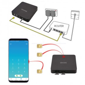 DualSIM@home Android Dual SIM and Triple SIM router
