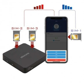 iPhone DualSIM@home Dual SIM and Triple SIM router Fixed
